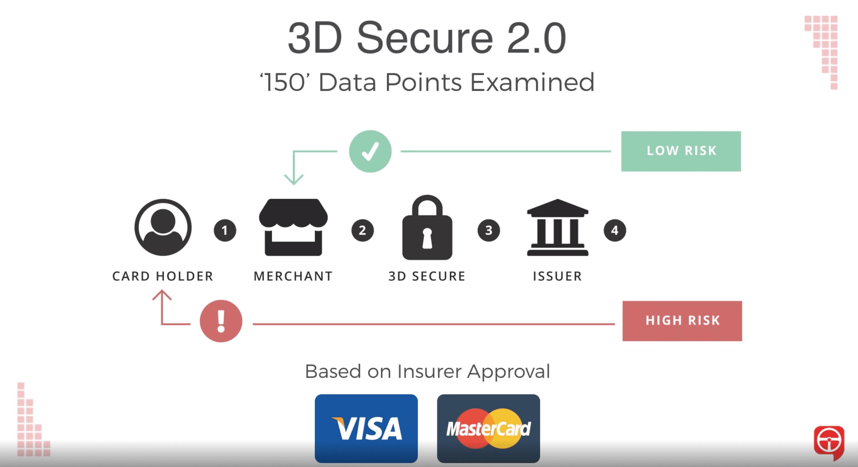3D Secure 2.0 examina 150 puntos de datos para proteger a los distribuidores contra el fraude