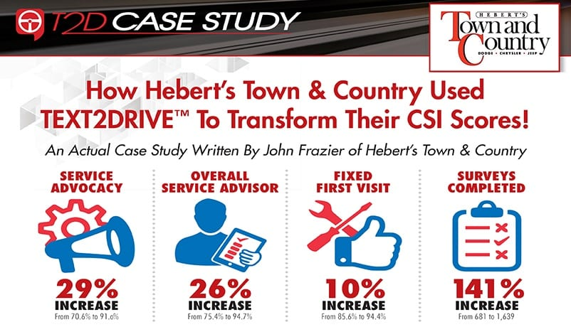 How Hebert's Town & Country Used TEXT2DRIVE To Improve CSI Scores