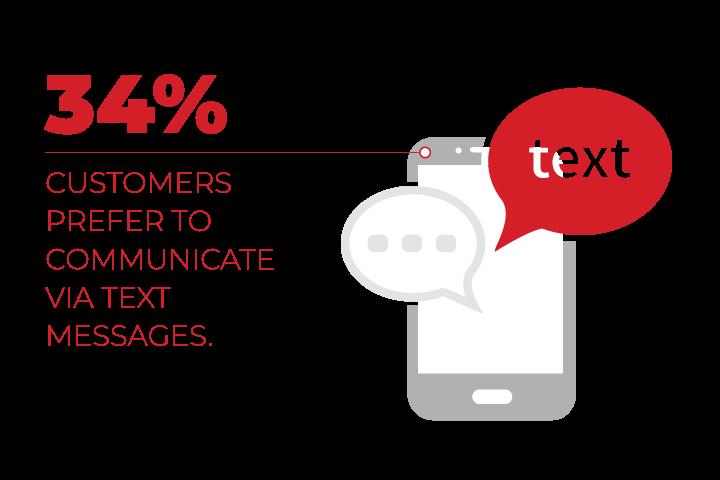 préférence de communication par SMS