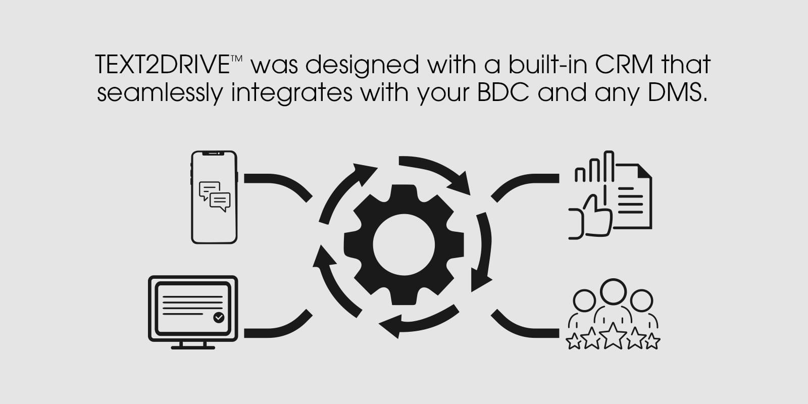 TEXT2DRIVE communication platform integration - BDC and DMS