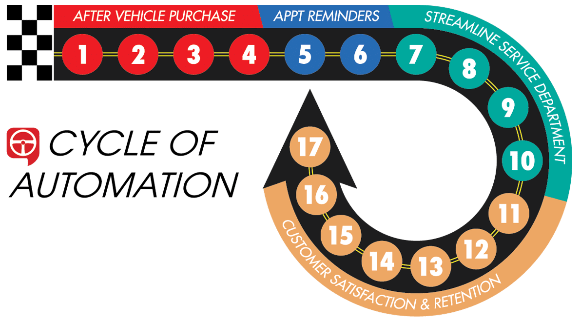 Cycle of Automation for Texting Customers