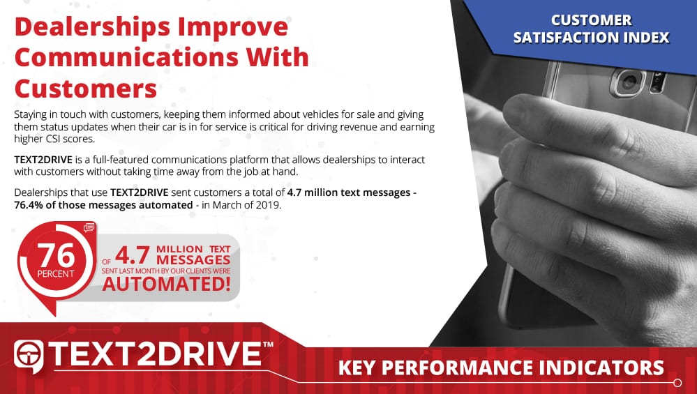 TEXT2DRIVE Case Study KPI for Automated Text Communications