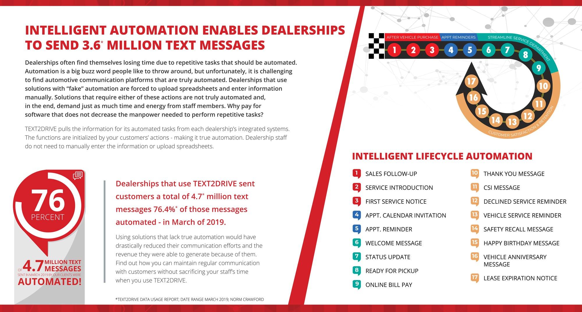 La automatización TEXT2DRIVE supera a la competencia