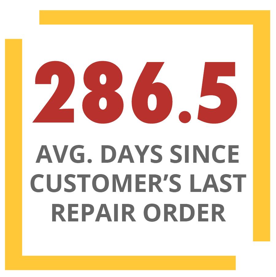 Nombre moyen de jours depuis le dernier ordre de réparation des clients