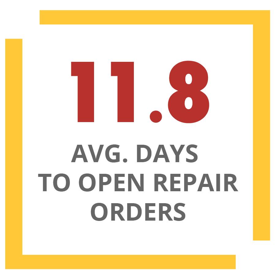 nombre moyen de jours pour ouvrir des ordres de réparation