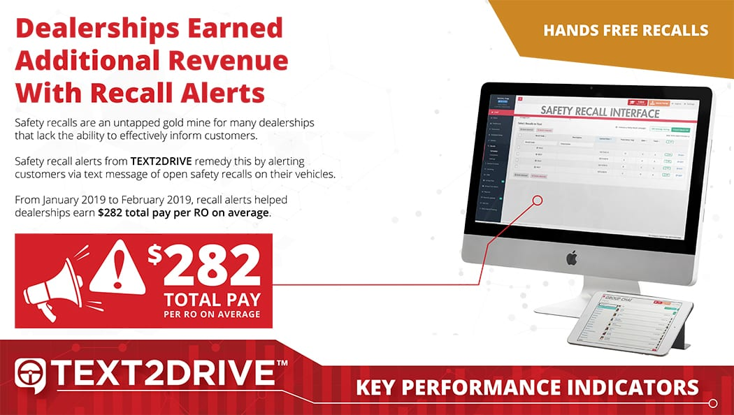 Dealerships Earned An Average Total Pay Of $282.20 Per Repair Order Using Safety Recall Text Alerts