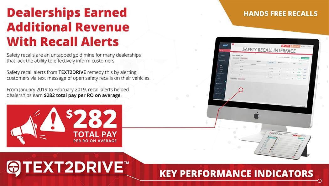 Los concesionarios obtuvieron un pago total promedio de $ 282.20 por orden de reparación utilizando alertas de texto de recuperación de seguridad