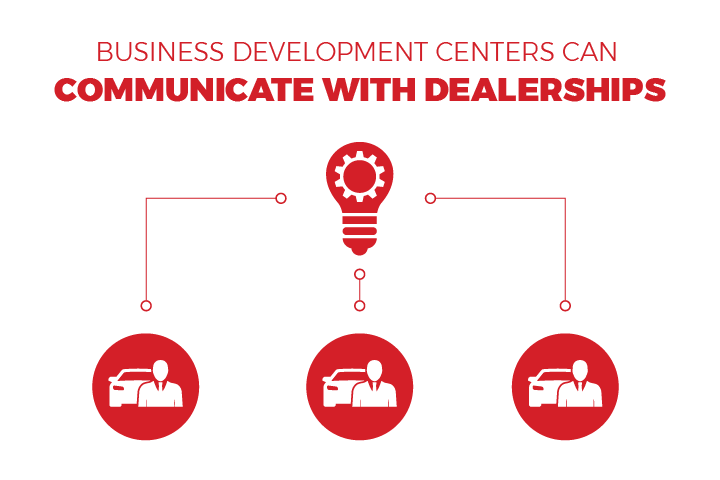 graphic showing the business development center connecting with dealerships