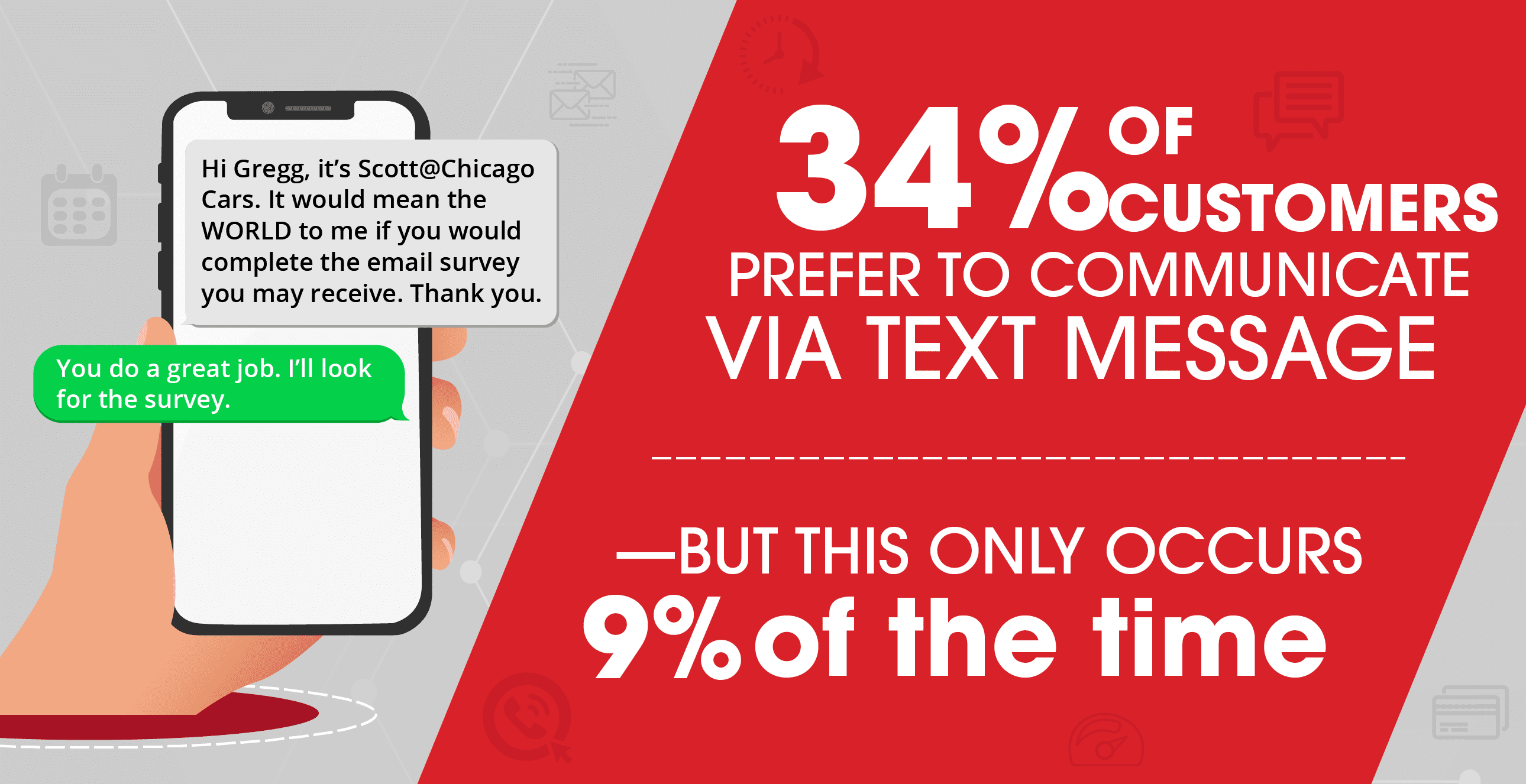 34% of customers prefer to communicate via text message