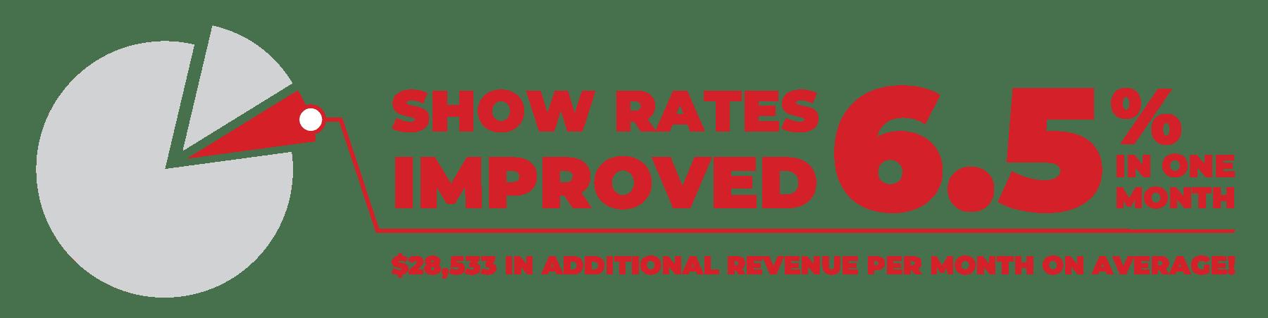 afficher les taux améliorés de 6.5% en un mois grâce aux rappels de rendez-vous de service automatisés