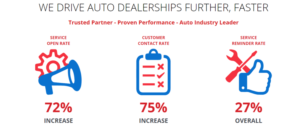We Drive Auto Dealerships Further, Faster: 72% Service Open Rate, 75% Customer Contact Rate, 27% Service Reminder Rate